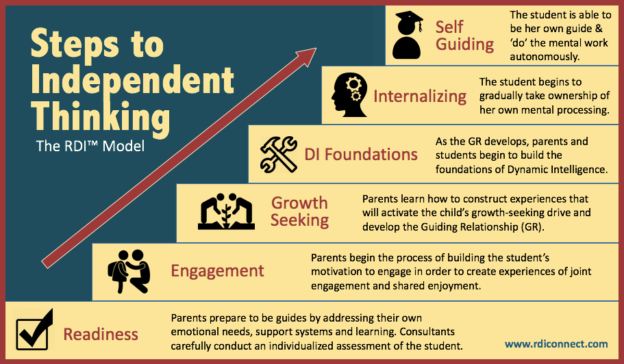 steps to independent thinking