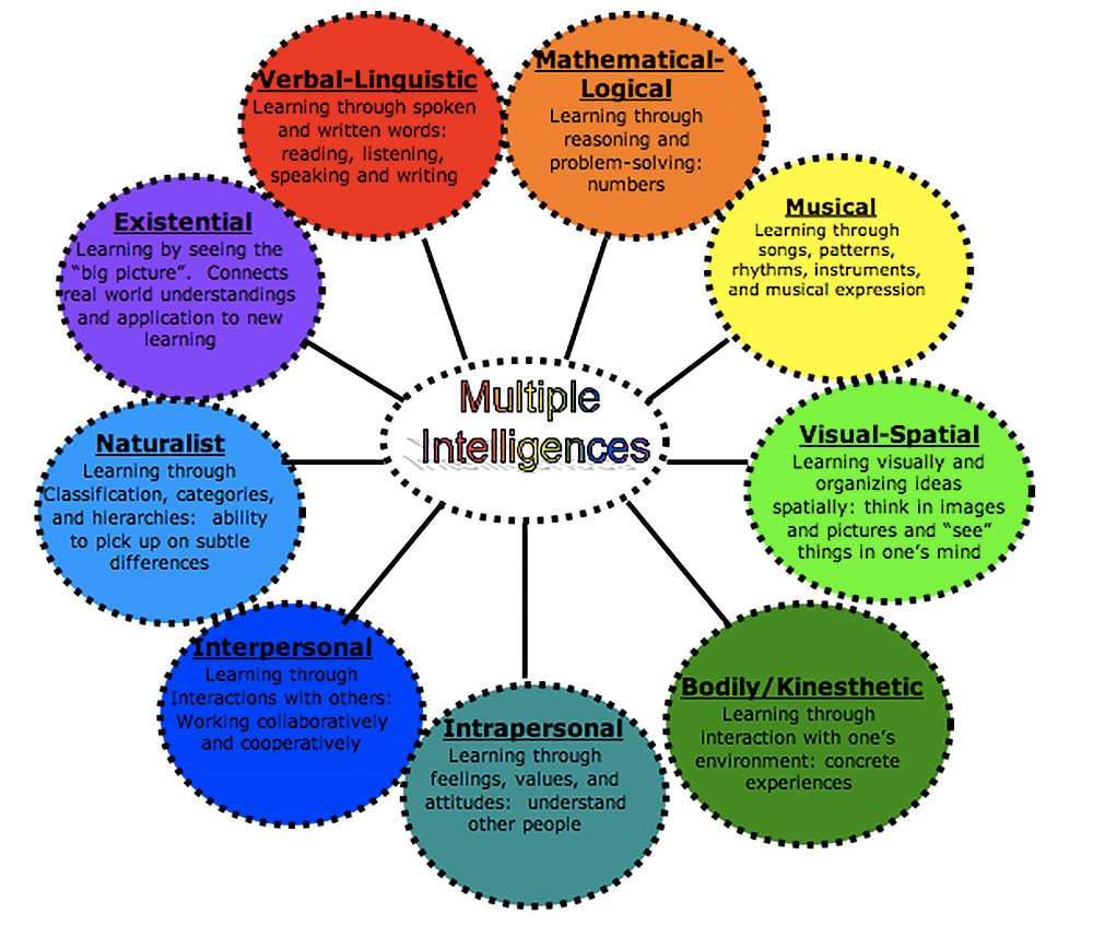 Discovery-MI-Preschool-Multiple-Intelligences-Theory-Chart